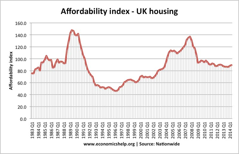 affordability-index