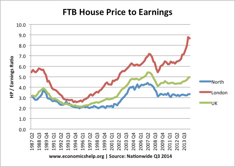 ftb-house-price-earnings