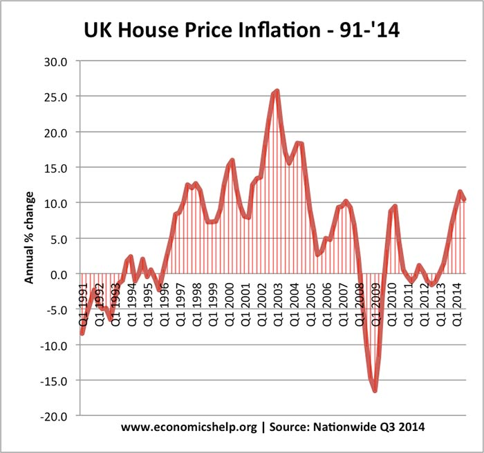 house-price-inflation-90-2013