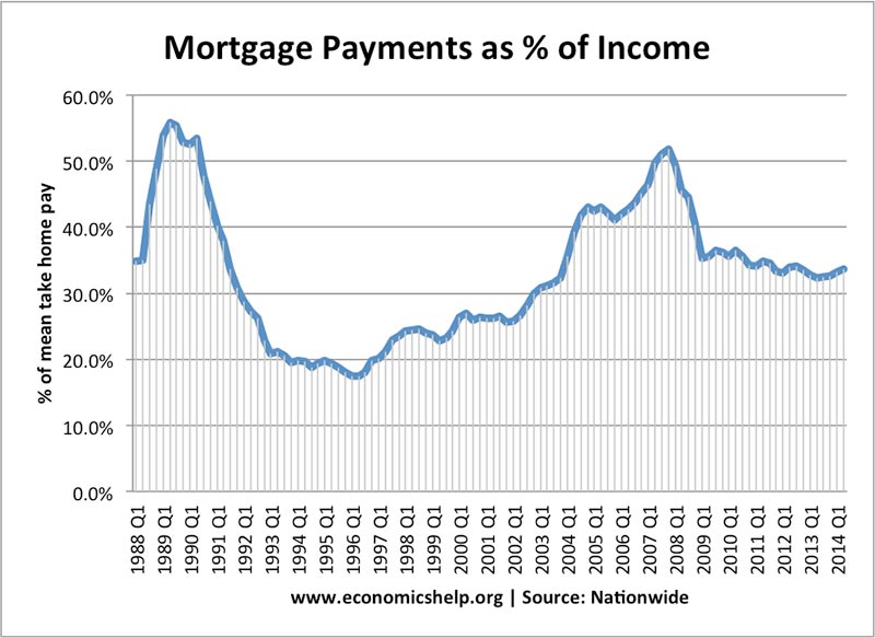 mortgage-payments-income