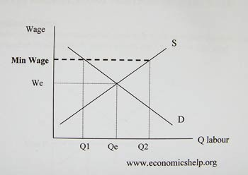 economics essays why has a higher minimum wage increased  reasons why higher minimum wage has led to increased employment