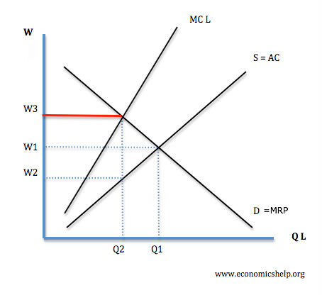 the equilibrium level of national income economics essay The level of income would rise and the upward drive continues till the income reaches the equilibrium level of $250 billion we, thus, conclude by saying that an economy sustains only that level of income where the total quantity supplied and the aggregate quantity demanded are equal.