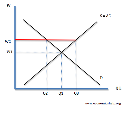 types of unemployment economics help Labor Supply and Demand Graph diagram showing real wage unemployment