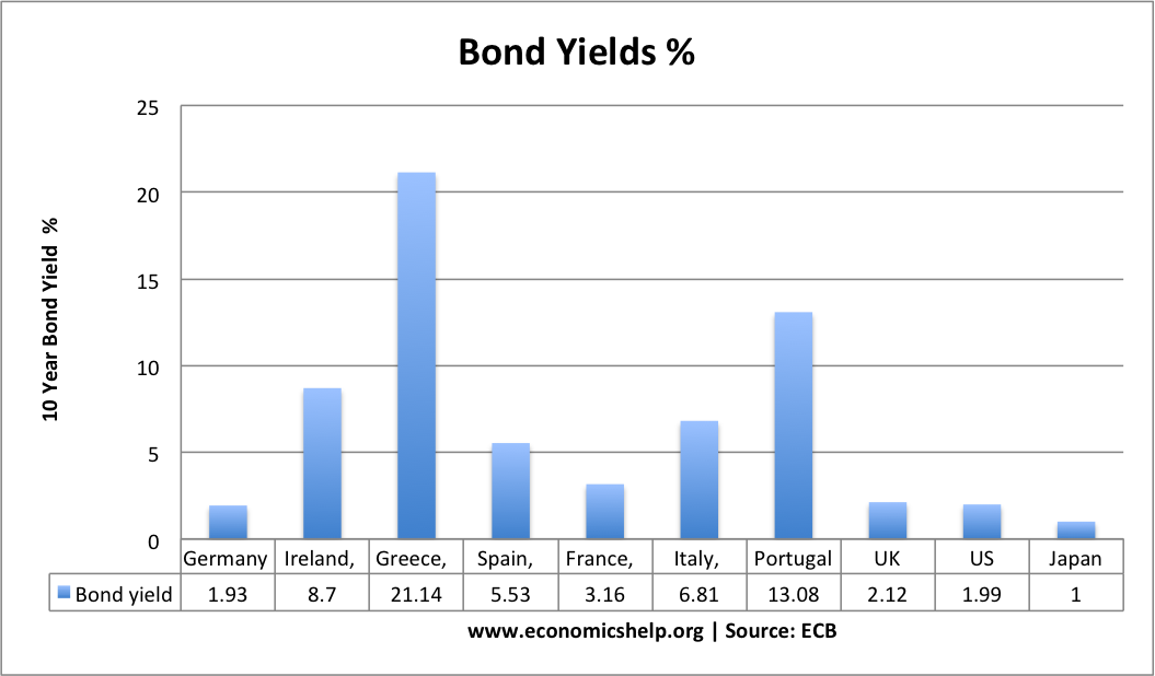 bond-yields