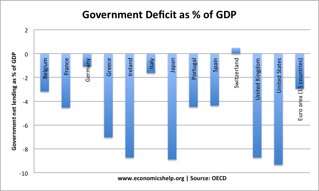 deficit and debt relationship