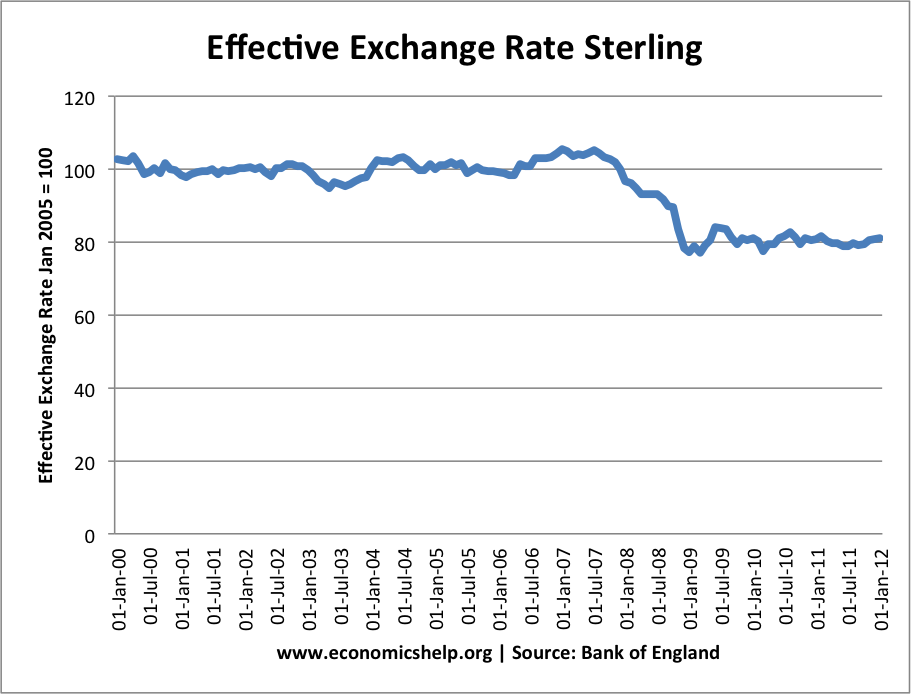 Forex euro sterling exchange rate