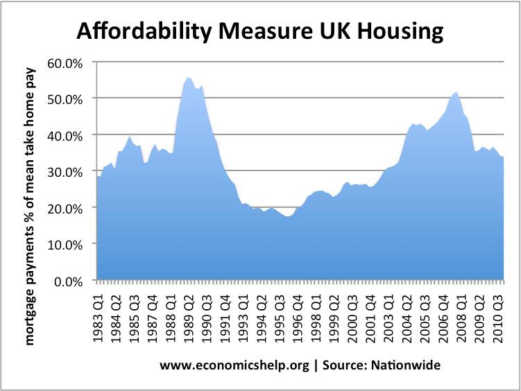 affordability housing
