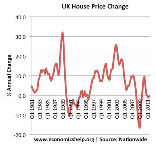 house-prices