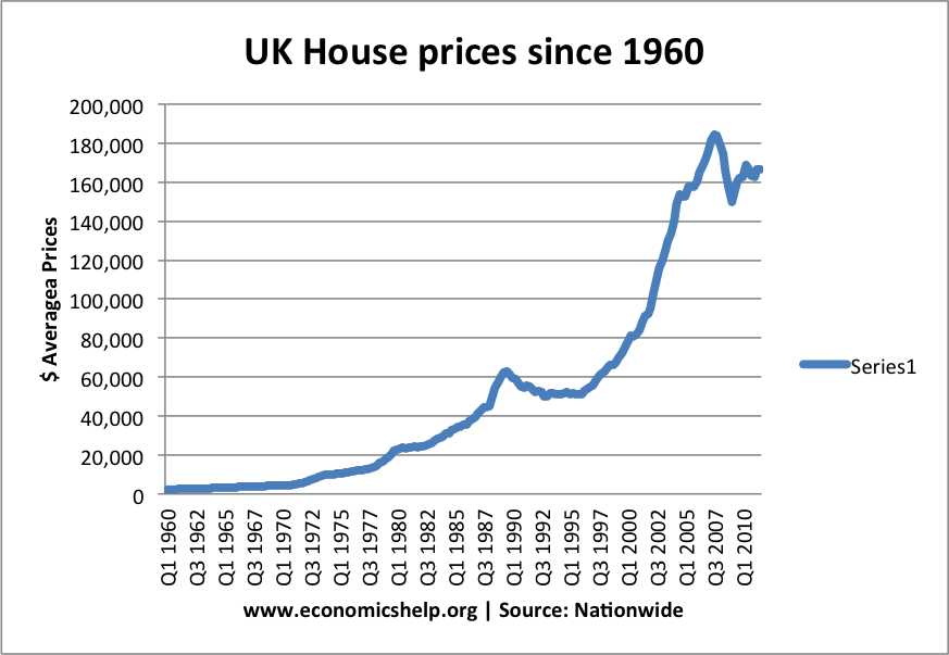 How Much Have Property Prices Increased In  Years