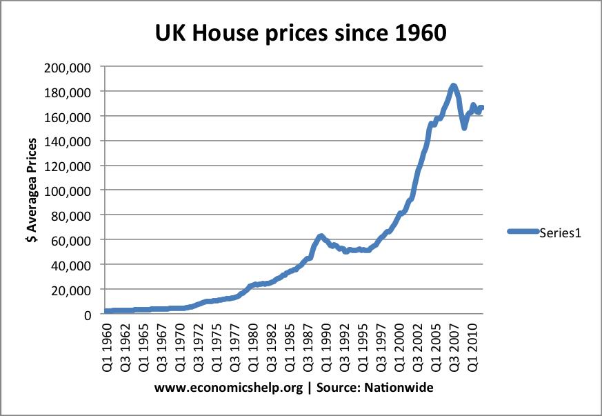 Property Market Wealth Uk
