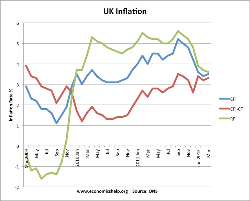 inflation-latest