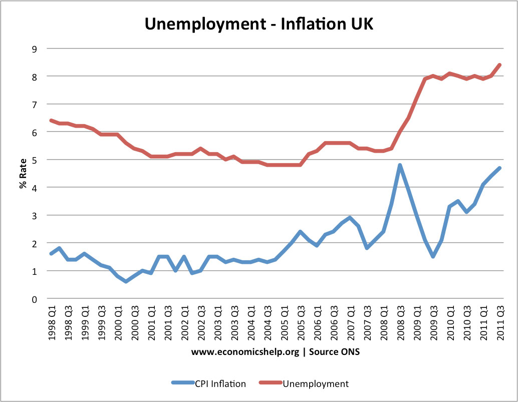 inflation and unemployment positive relationship graph
