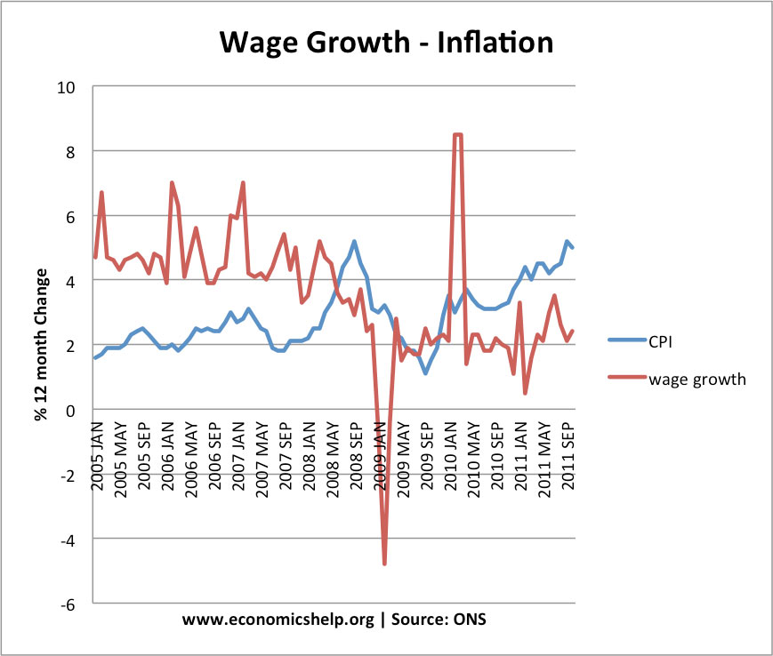 price inflation and wage growth in egypt Uk inflation tipped to rise again with wages forecast to stagnate latest inflation figures due out this week forecast to show prices rising at 27% with pay remainin flat even as unemployment.