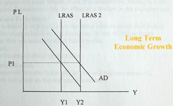 how to predict economy in long run