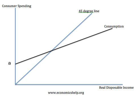 the consumption function essay The consumption function is a mathematical function that expresses consumer spending in terms of an essay examining the strengths and weaknesses of keynes's.