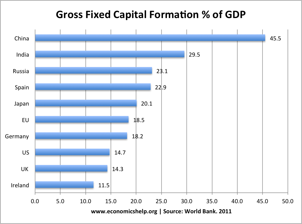 gross-fixed-capital-formation