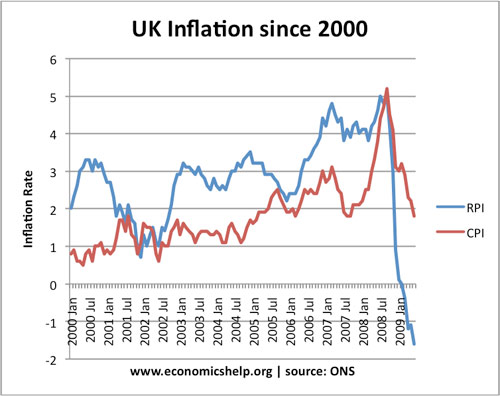 the history causes and costs of inflation in the uk economy The uk economy grew by more than previously the first reduction in the cost of borrowing since 2009 - taking uk rates to a inflation currently.