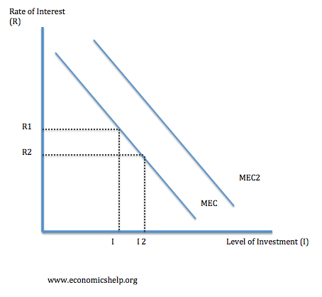 Opinions on marginal efficiency of capital the marginal efficiency of capital mec is that rate of discount which would equate the price of a fixed capital asset with its present discounted value of ccuart Choice Image