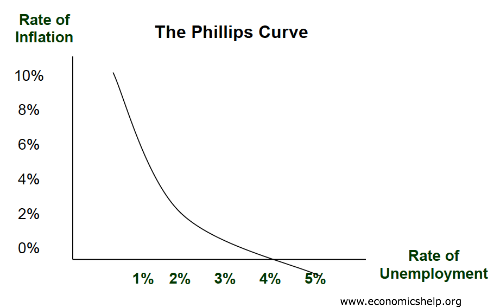the phillips curve The phillips curve depicts the relationship between inflation and unemployment rates the long-run phillips curve is a vertical line that illustrates that there is no permanent trade-off between inflation and unemployment in the long run.