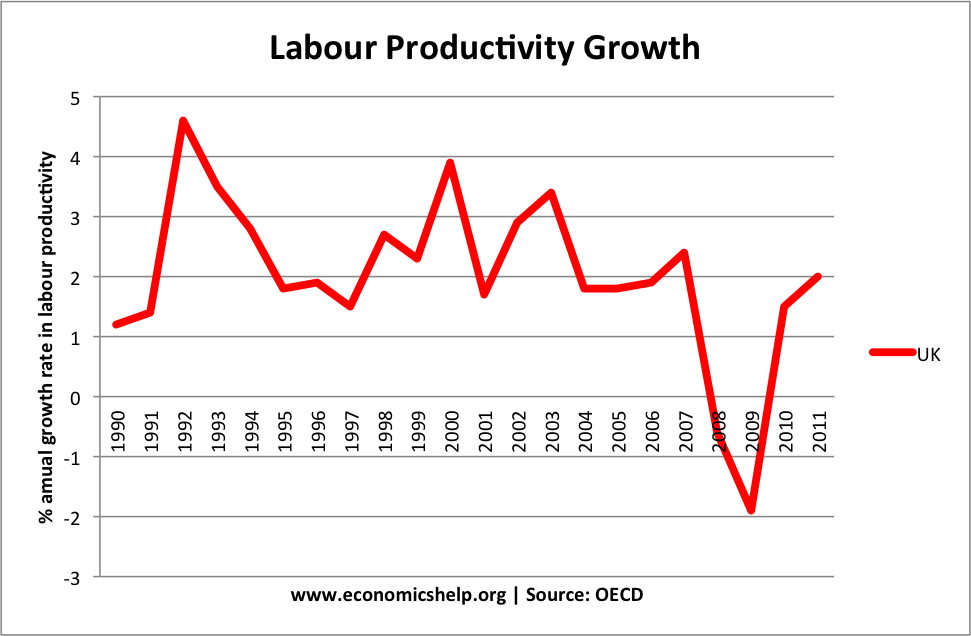 uk-productivity
