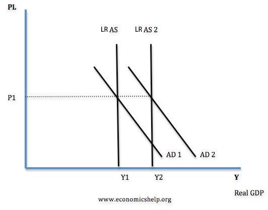 Ad Diagram Economics Enthusiast Wiring Diagrams