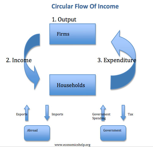 Circular flow of economic activity economics help circular flow ccuart
