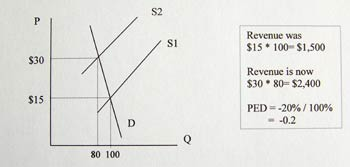 how could demand elasticity lead to pricing decisions Price elasticity of demand is unity when the change in demand is exactly proportionate to the change in price for example, a 20% change in price causes 20% change in demand, e p = 20%/20% =1 in the diagrams of figure 1, δp represents change in price, δq change in demand, and dd the demand curve.