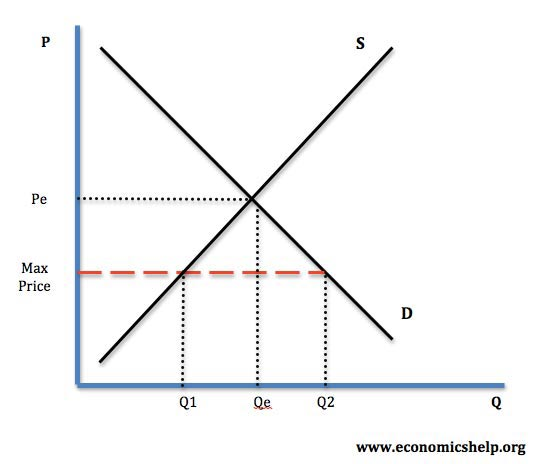 price controls – advantages and disadvantages | economics help