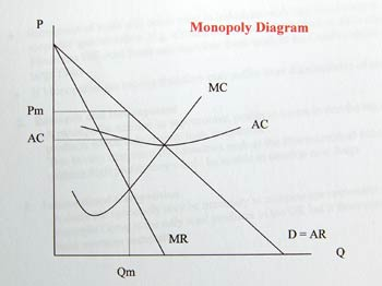 are monopolies necessarily less efficient than (not that we necessarily should, but we could, in theory)  it's still not optimally  efficient, however, unless the monopoly can use price discrimination  costs it  had to bear earlier, and thereby be more efficient than a competitive market   and the market would become less monopolistic---and therefore better for  consumers.