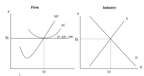 profit maximisation model Most models employ empirical functions to limit the exchange of  here, we  implement a parsimonious profit maximisation (photosynthetic gain – hydraulic.
