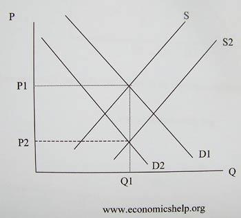 Global Overcapacity