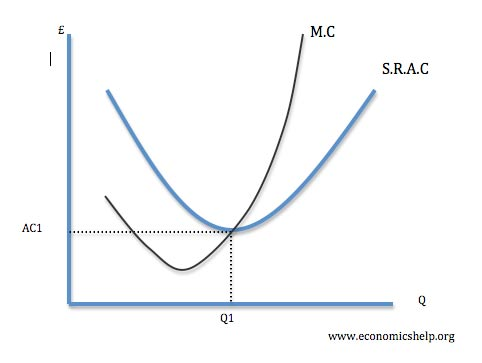 marginal analysis Marginal analysis let be the revenue for a production , the cost, and the profit then and the marginal profit for the th unit is defined by where , ,.