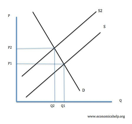 inelastic demand | economics help diagram of supply #4