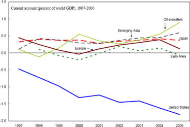 """china global imbalances reserve currency and """"global imbalances and currency politics: china, europe, and the united states"""" andrew walter department that so dominated the political economy of global macroeconomic imbalances in the 1970s and 1980s foreign exchange reserves, which on official figures had reached over $1 trillion by the end of 2006 and."""
