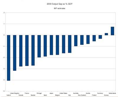 economic essays inflation