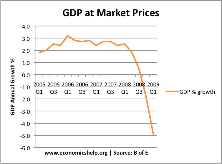 gdp vs gnp Differences between gross domestic product and gross national product.