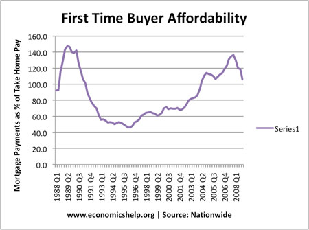 Economics Essays: Why Have House Prices Stopped Falling?