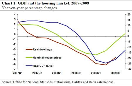 Essay on economic recession