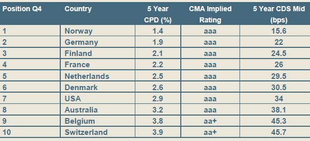 country risk analysis on denmark