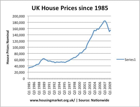 Professionalism Essays Yet Despite The Economic Slump House Prices Appear To Be Stabilising With  The Unexpected Prospect Of Finishing The Year Higher Than They Started Essay About Advertisement also Second Great Awakening Essay Economics Essays Why Have House Prices Stopped Falling Democracy Essays