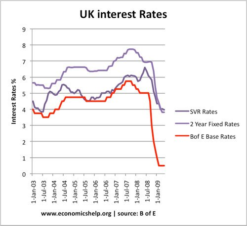 the impact of interest based banking