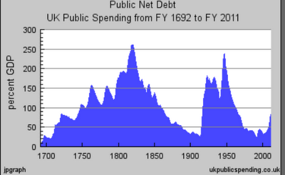 US National Debt by Year
