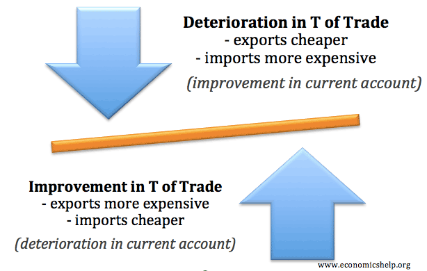 a discussion on why the balance of payments and the current account deficit is important A: first, it's important to distinguish between the balance of payments and the current accountwhen the terms trade deficit or trade surplus are used in media, they are almost always references to the current account.