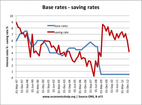 base-rates-saving-rates