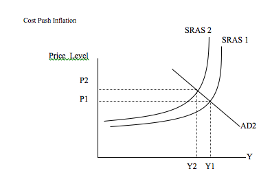 Problem of Cost Push Inflation and Unemployment