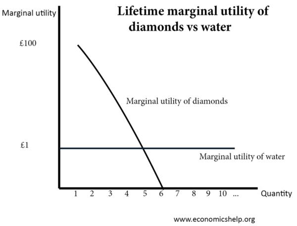 diminishing-marginal-utility-water-diamonds