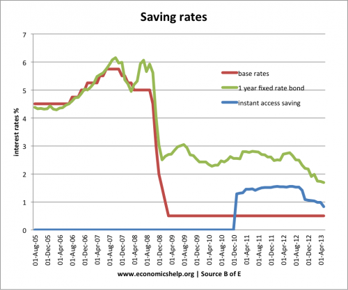 saving-rates-base-fixed-instant