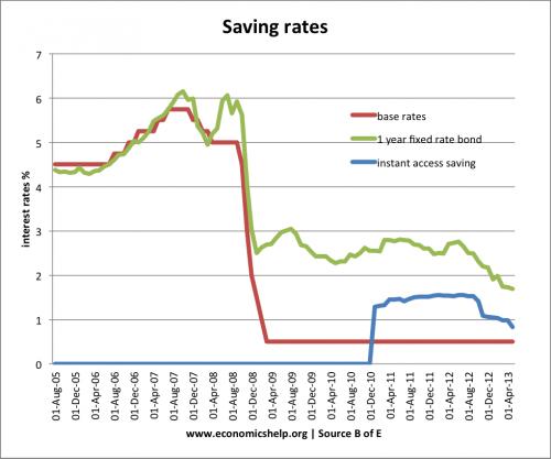 saving-rates-base-fixed-instant