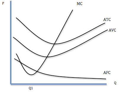 cost-curves