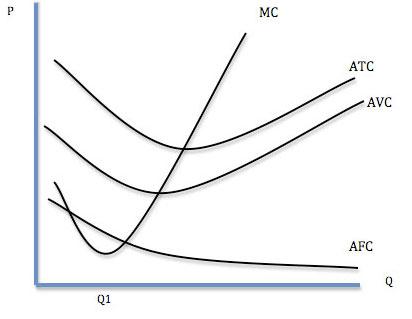Types of Costs | Economics Help
